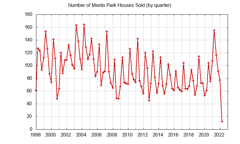 Menlo Park Number of Sales