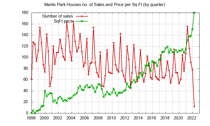 Menlo Park No. Sales and Sq.Ft. Price