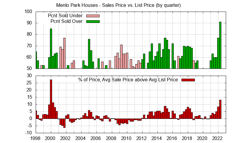 Menlo Park Home sales price vs. list price