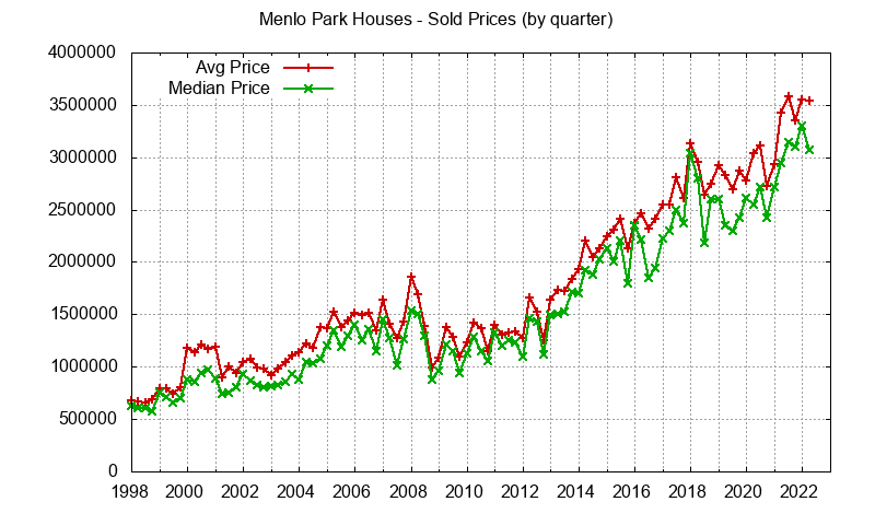 Menlo Park Real Estate Market Trends - home prices: avg and median