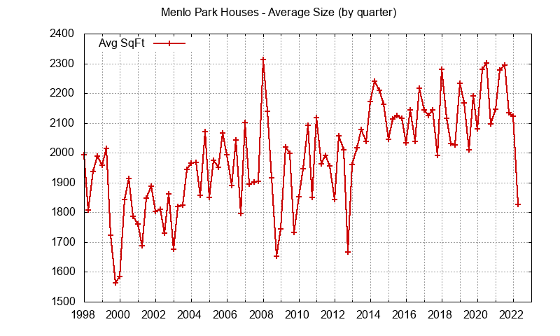Graph of the average size of a house sold in Menlo Park