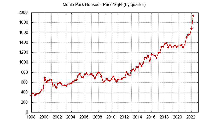 Menlo Park Real Estate Market Trends - home prices per sq.ft.