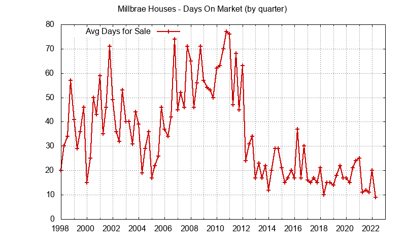 Millbrae Real Estate Market Trends - days on market