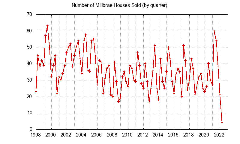 Millbrae Number of Sales