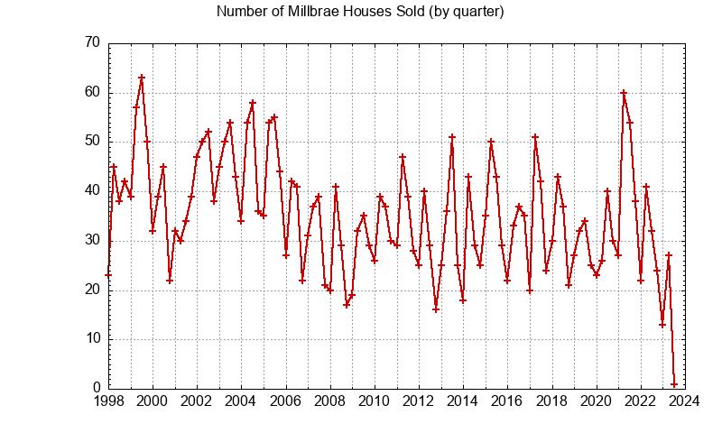 Millbrae Number of Sales