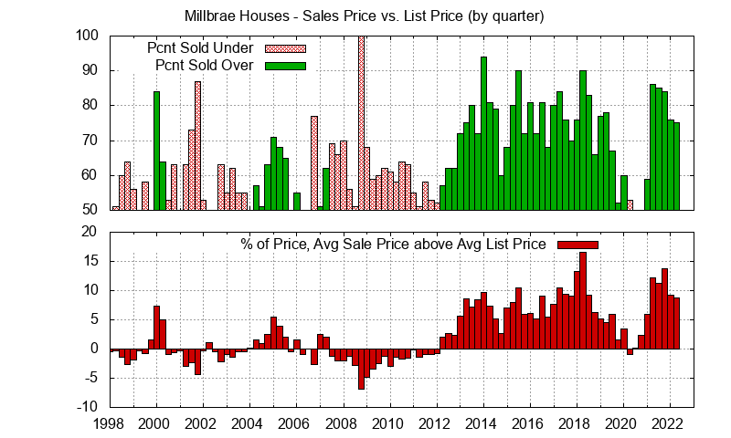 Millbrae Real Estate Market Trends - Average Millbrae homes sales price vs. list price