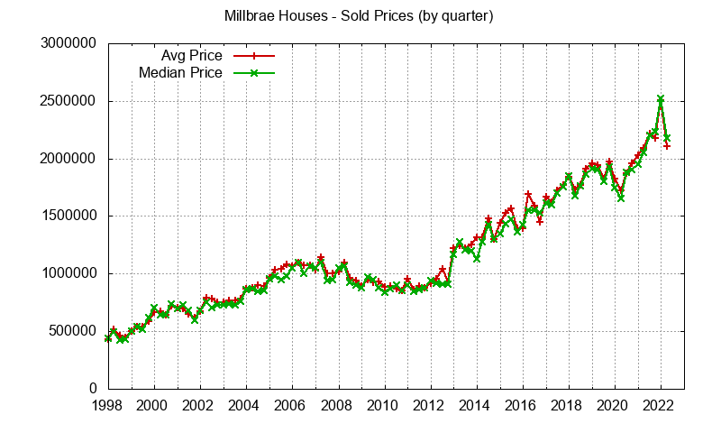 Millbrae Real Estate Market Trends - home prices: avg and median