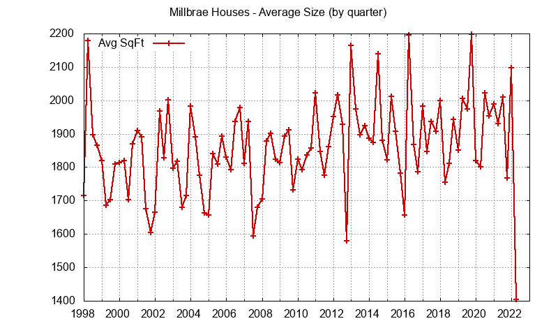 Graph of the average size of a house sold in Millbrae
