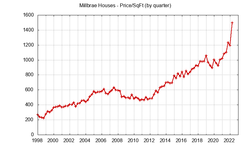 Millbrae Real Estate Market Trends - home prices per sq.ft.