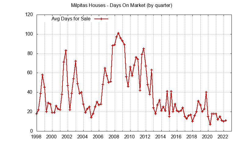 Milpitas Real Estate Market Trends - days on market