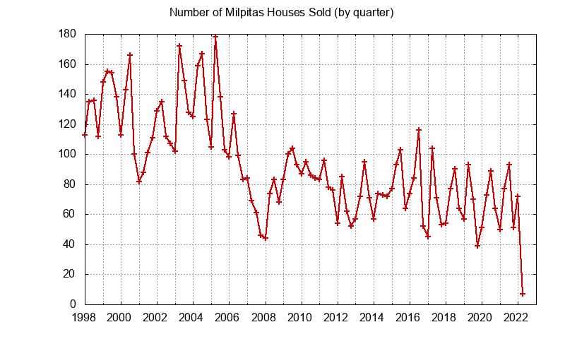 Milpitas Number of Sales
