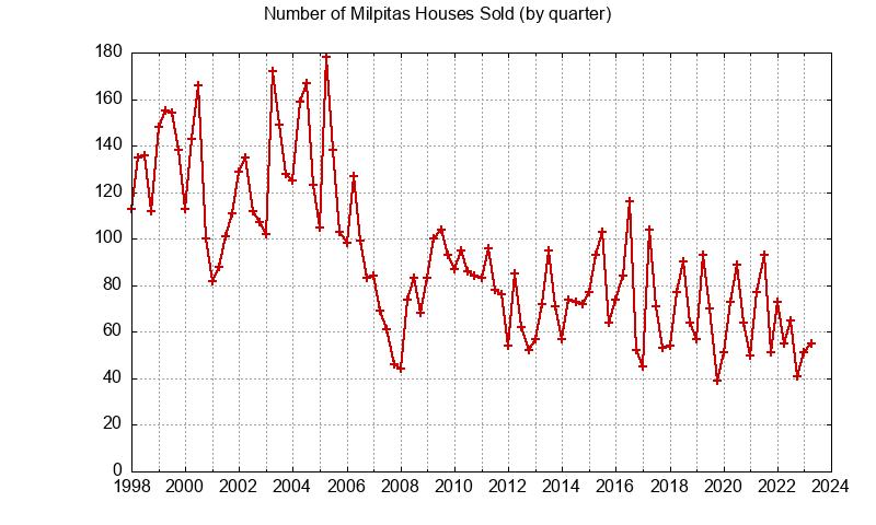 Milpitas Number of Sales