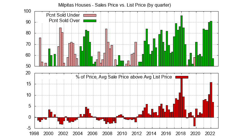Milpitas Real Estate Market Trends - Average Milpitas homes sales price vs. list price