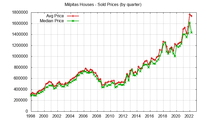 Milpitas Real Estate Market Trends - home prices: avg and median