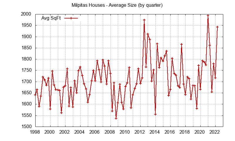 Graph of the average size of a house sold in Milpitas