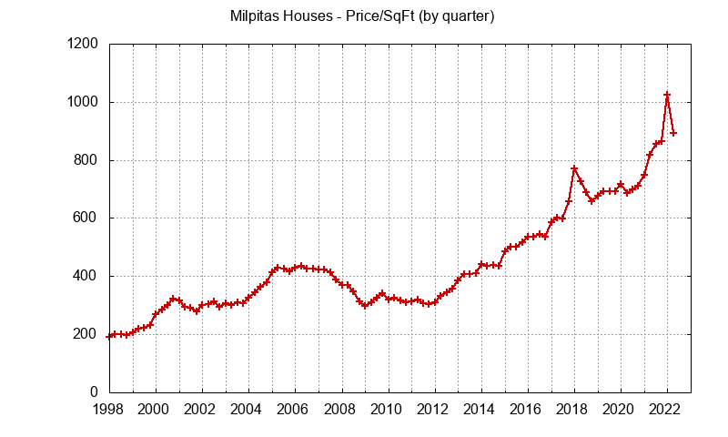 Milpitas Real Estate Market Trends - home prices per sq.ft.