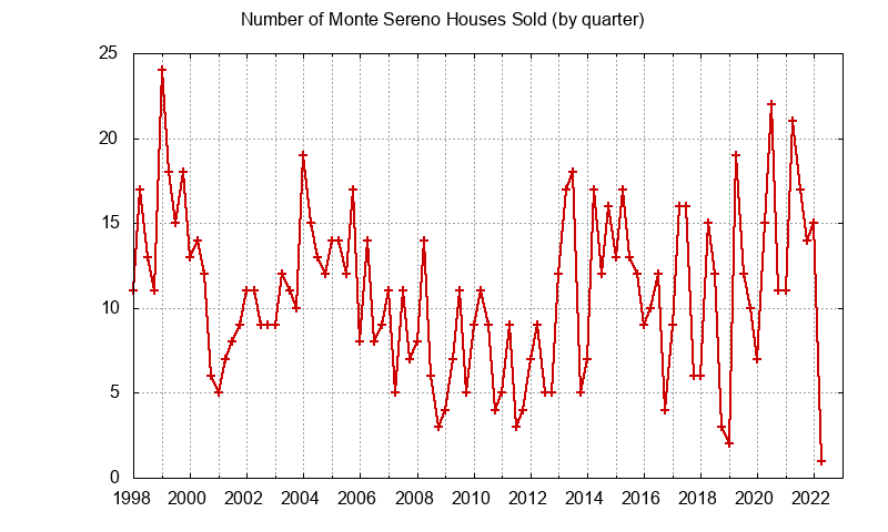 Monte Sereno Number of Sales