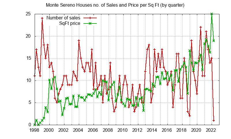 Monte Sereno No. Sales and Sq.Ft. Price