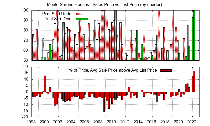 Monte Sereno Real Estate Market Trends - Average Monte Sereno homes sales price vs. list price