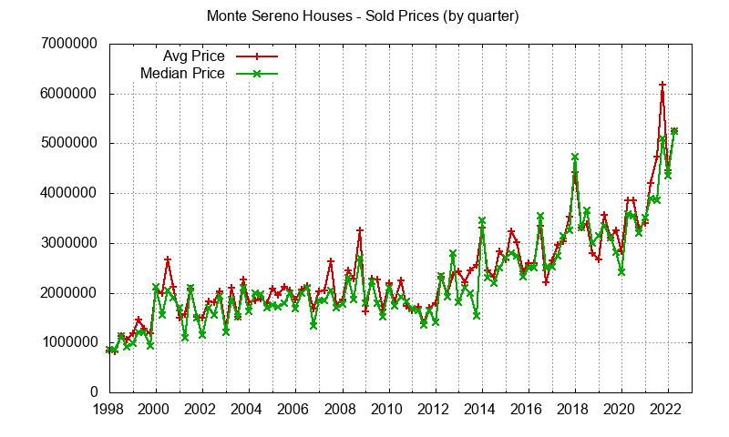 Monte Sereno Real Estate Market Trends - home prices: avg and median