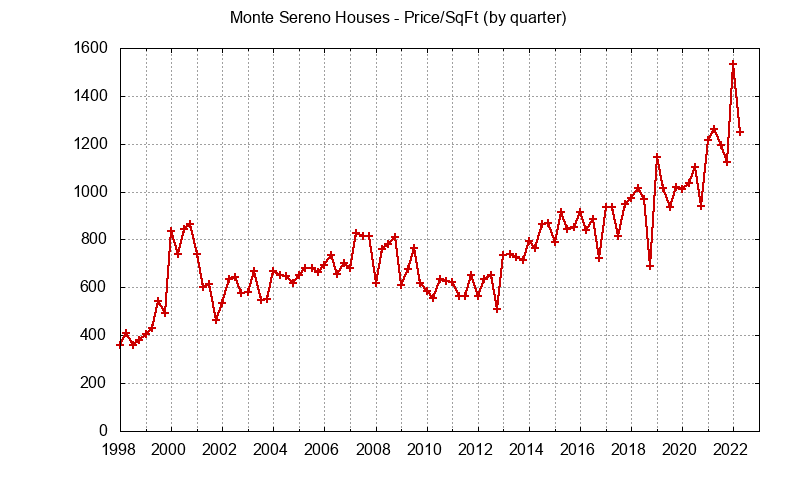 Monte Sereno Real Estate Market Trends - home prices per sq.ft.