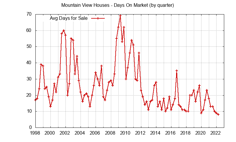 Mountain View sales avg days on market