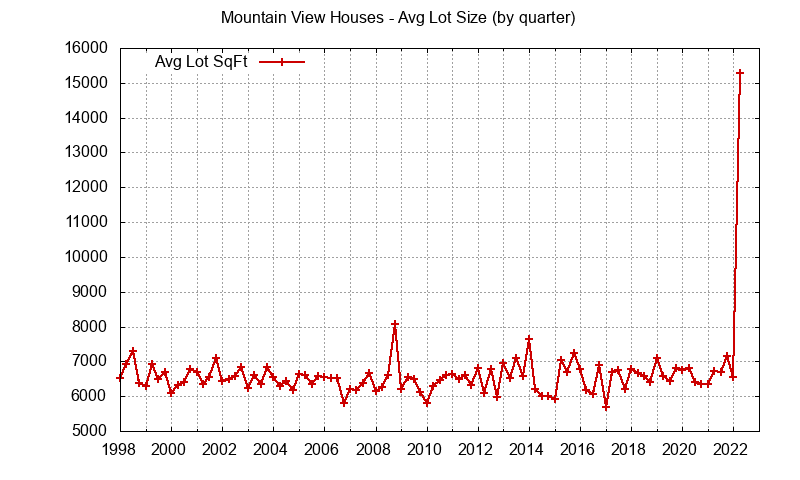 Graph of the average lot size of a house sold in Mountain View