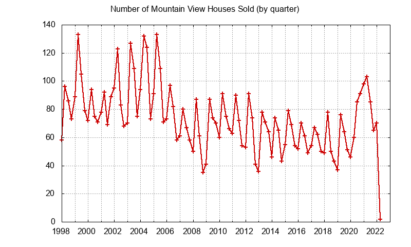 Mountain View Number of Sales