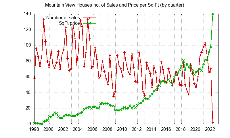 Mountain View No. Sales and Sq.Ft. Price