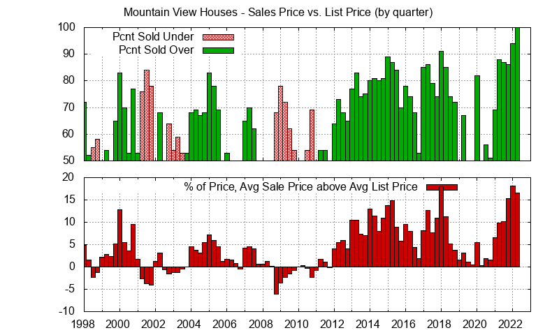 Mountain View Real Estate Market Trends - Average Mountain View homes sales price vs. list price