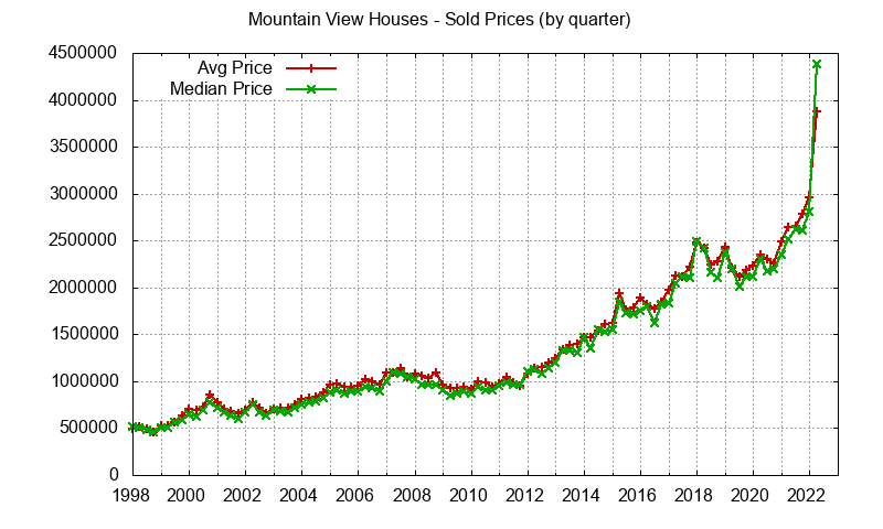Graph of average price of a Mountain View House