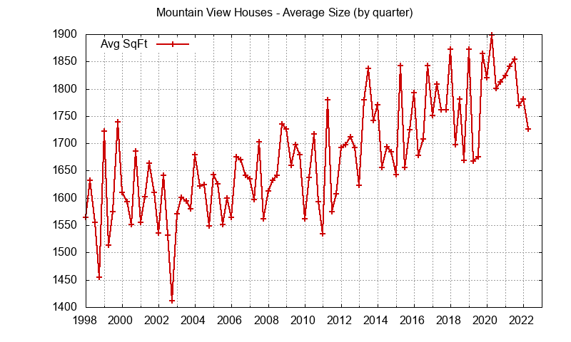 Graph of the average size of a house sold in Mountain View
