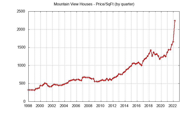 Graph of the average price per sq. ft. for a Mountain View house