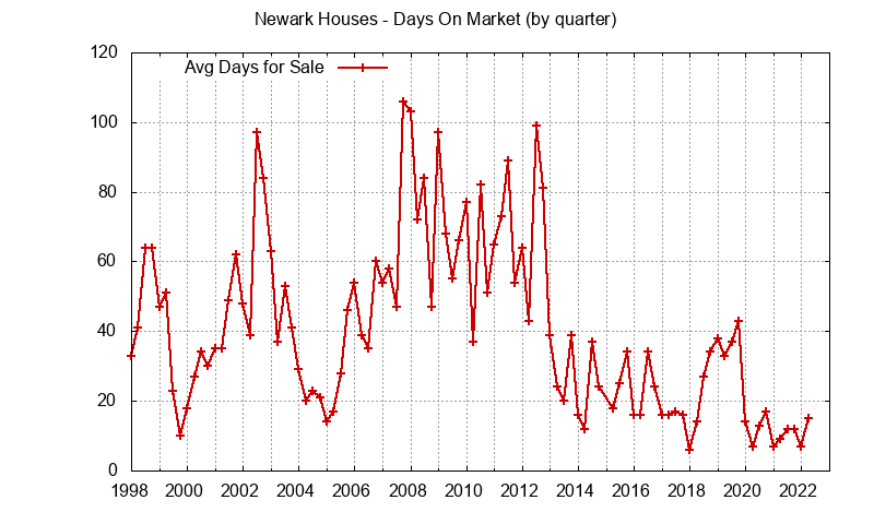 Newark Real Estate Market Trends - days on market
