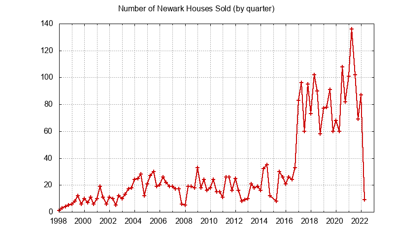 Newark Number of Sales