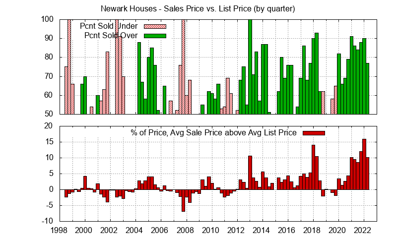 Newark Real Estate Market Trends - Average Newark homes sales price vs. list price