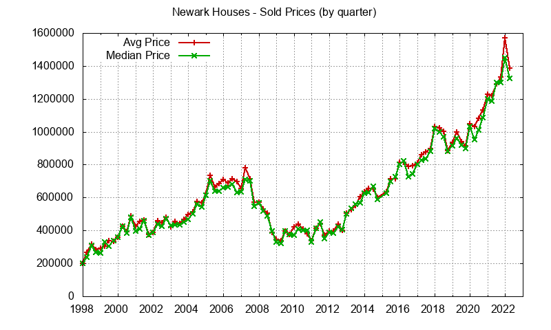 Newark Real Estate Market Trends - home prices: avg and median