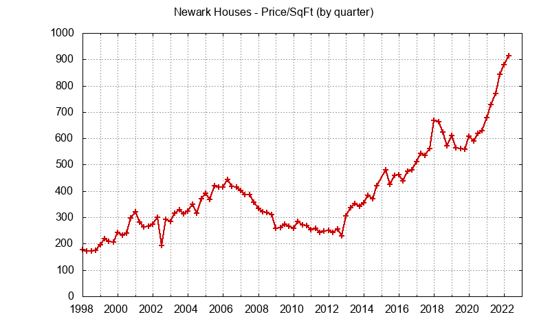 Newark Real Estate Market Trends - home prices per sq.ft.
