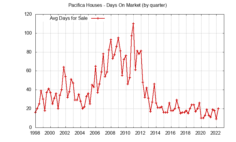 Pacifica Real Estate Market Trends - days on market