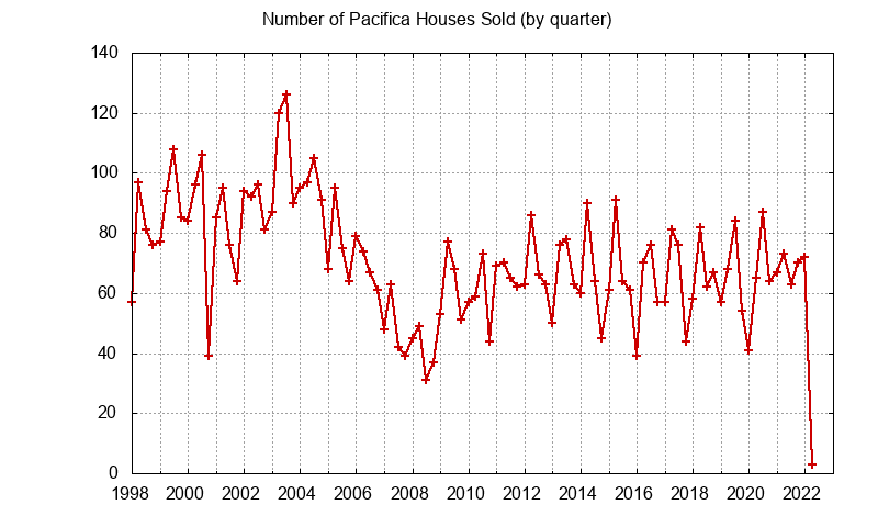 Pacifica Number of Sales