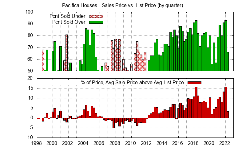 Pacifica Real Estate Market Trends - Average Pacifica homes sales price vs. list price