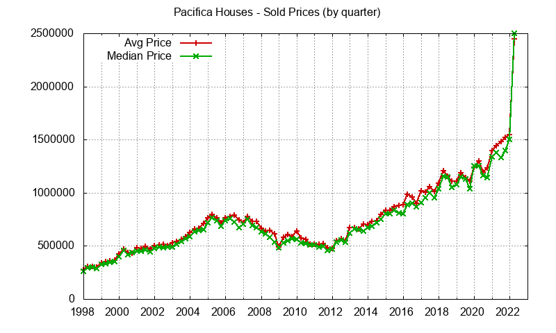 Pacifica Real Estate Market Trends - home prices: avg and median