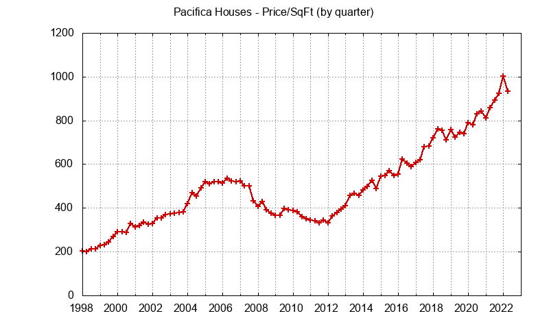 Pacifica Real Estate Market Trends - home prices per sq.ft.