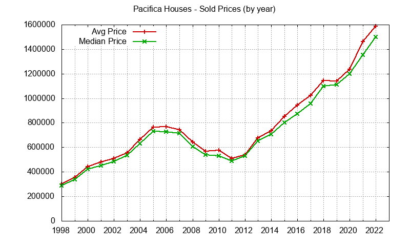 graph of the yearly median and average pacifica home prices for houses pacifica real estate