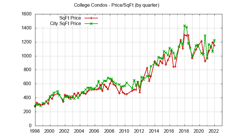 Palo Alto College Terrace Condo Prices per sq.ft.