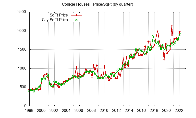 Palo Alto College Terrace House Prices per sq.ft