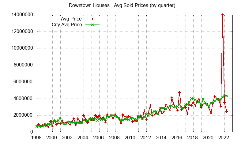 downtown palo alto house price trends