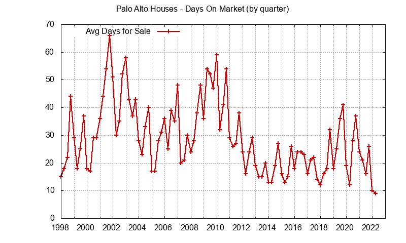Palo Alto Real Estate Market Trends - days on market
