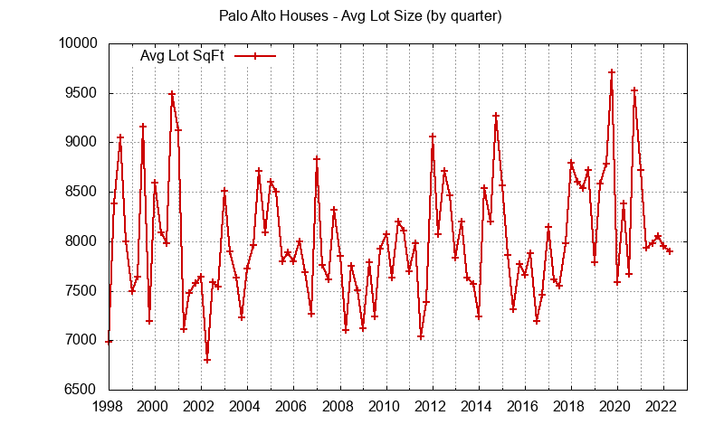 Graph of the average lot size of a house sold in Palo Alto