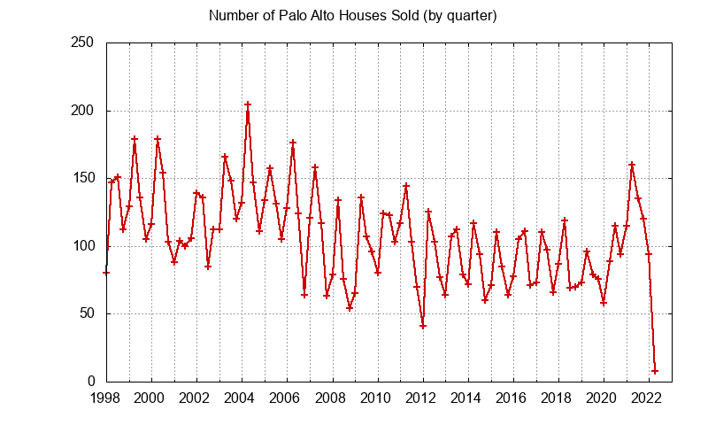 Palo Alto Number of Sales